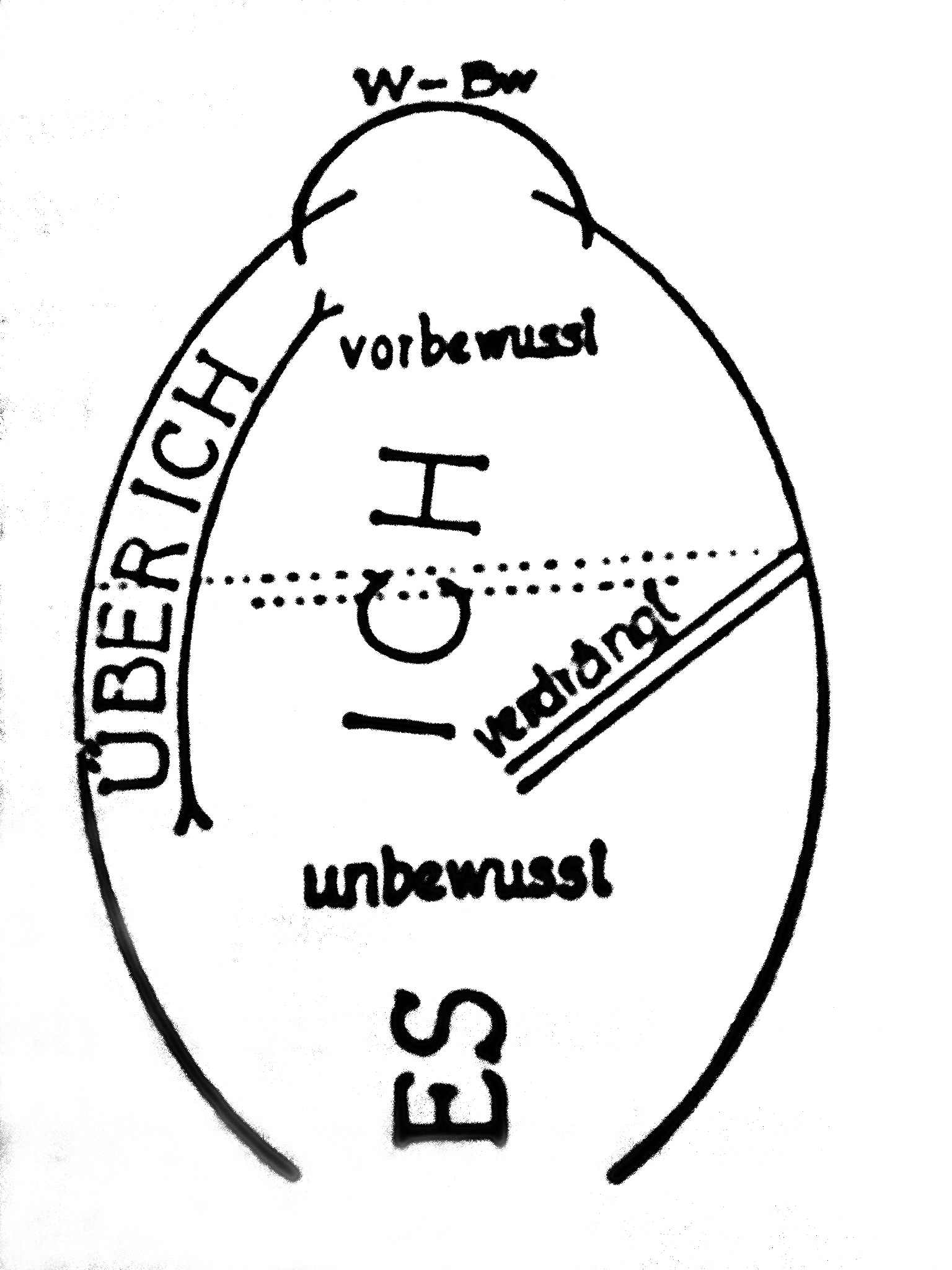 Freud_Second_topography_1933.jpg