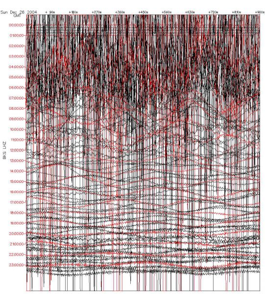 Seismogram (source: wikipedia)