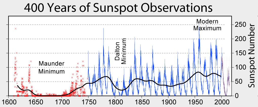 400 year sunspot history, including the Maunder Minimum