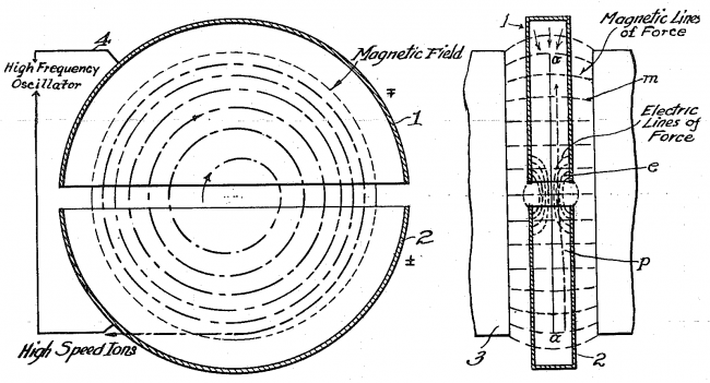 Diagram of cyclotron operation from Lawrence's 1934 patent
