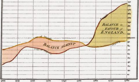 William Playfair and the Beginnings of Infographics