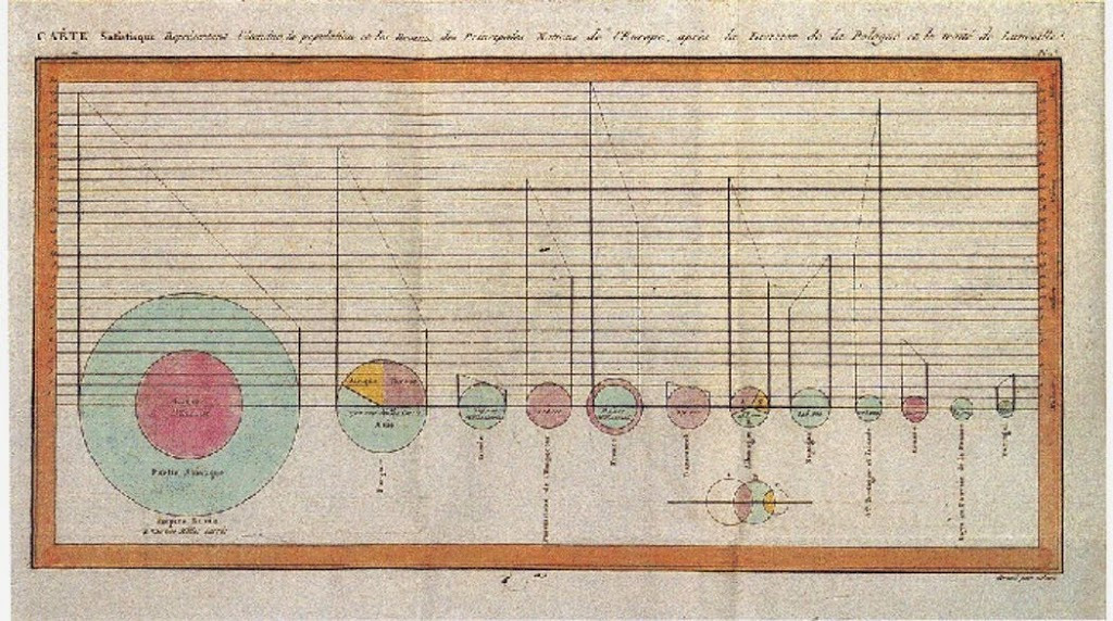 "Playfair's Pie Charts from ""The Commercial and Political Atlas and Statistical Breviary"", 1786"