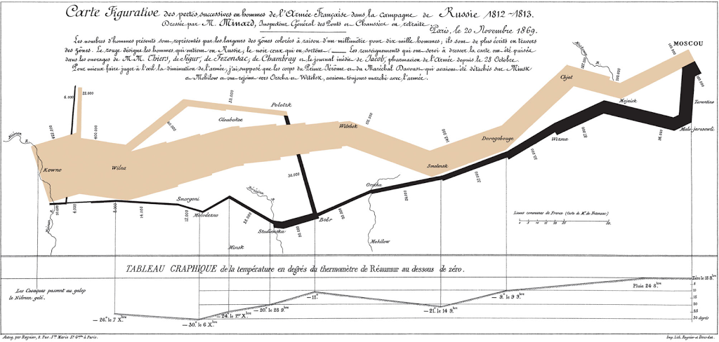 Charles Minard's map of Napoleon's disastrous Russian campaign of 1812.
