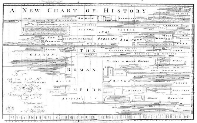 "A redacted version of A New Chart of History (1765); Priestley believed this chart would ""impress"" upon students ""a just image of the rise, progress, extent, duration, and contemporary state of all the considerable empires that have ever existed in the world"""