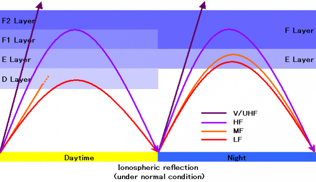 The difference of the ionosphere reflection in the daytime and the night(Frequency band distinction)