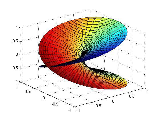 A riemann surface for the complex function f(z) = sqrt(z)