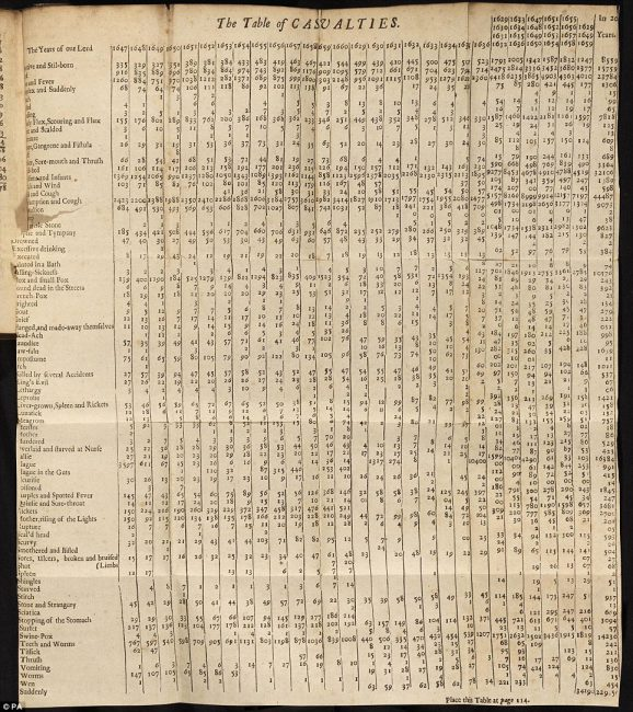 Table of Casualties in Natural and Political Observations Made Upon the Bills of Mortality (5th edition, published 1676)