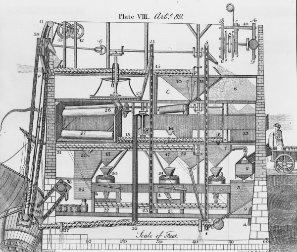 Oliver Evans' Automated mill for processing grain