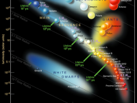Ejnar Hertzsprung and the Hertzsprung-Russell Diagram