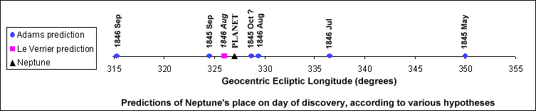 Graph showing the various predictions of the place of Neptune on 1846/09/23, its day of discovery, according to various hypotheses circulated privately by John Couch Adams (blue circles), and published by Urbain Le Verrier (pink square).