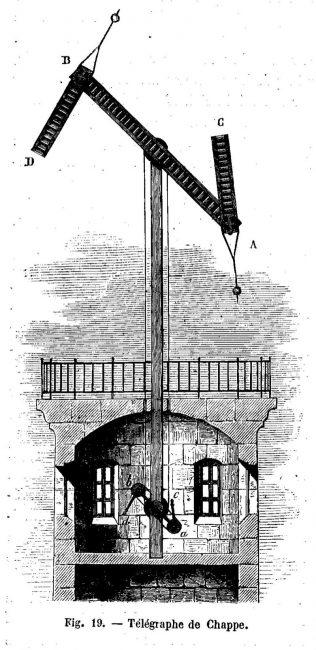 Télégraphe Chappe. Illustration parue dans «Les merveilles de la science», Louis Figuier, 1868.