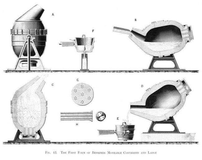 Bessemer converter (1867)