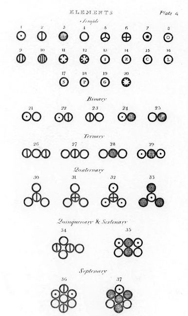 Various atoms and molecules as depicted in John Dalton's A New System of Chemical Philosophy (1808).